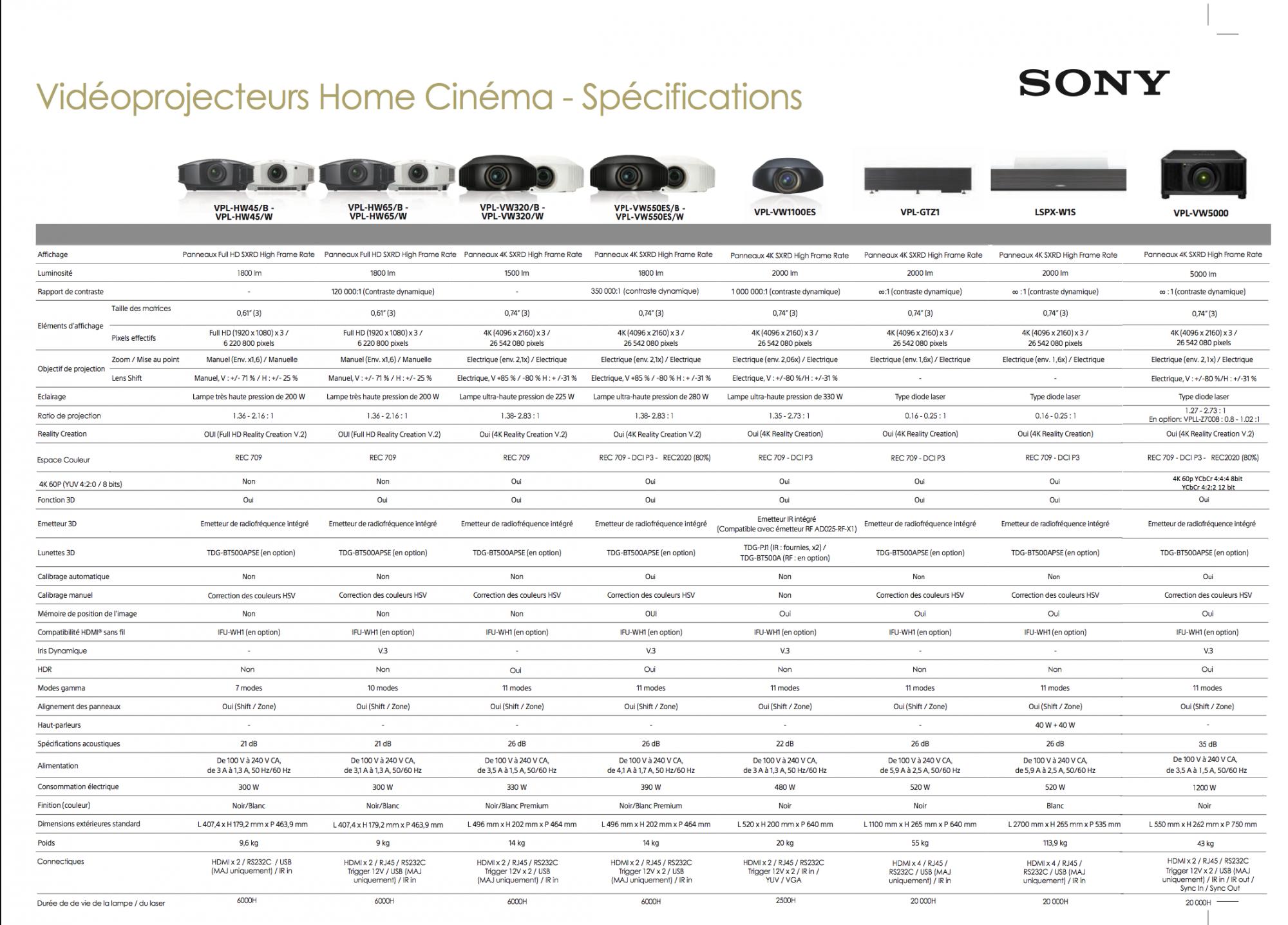 gamme videoprojecteur Sony pas cher à Marseille