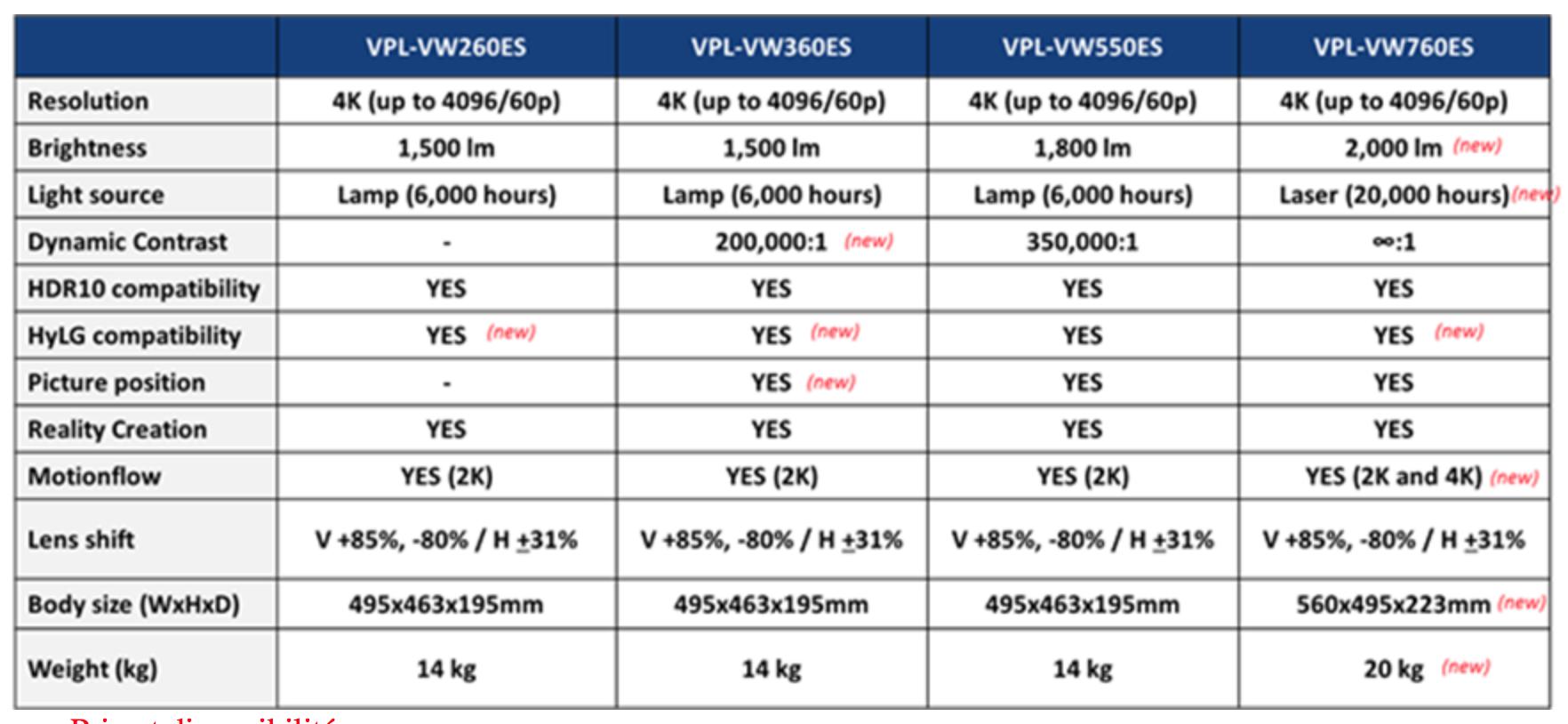 caractéristiques des videoprojecteurs Sony 4k VPL-VW260SE à Marseille